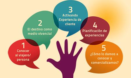 Metodología 5 pasos