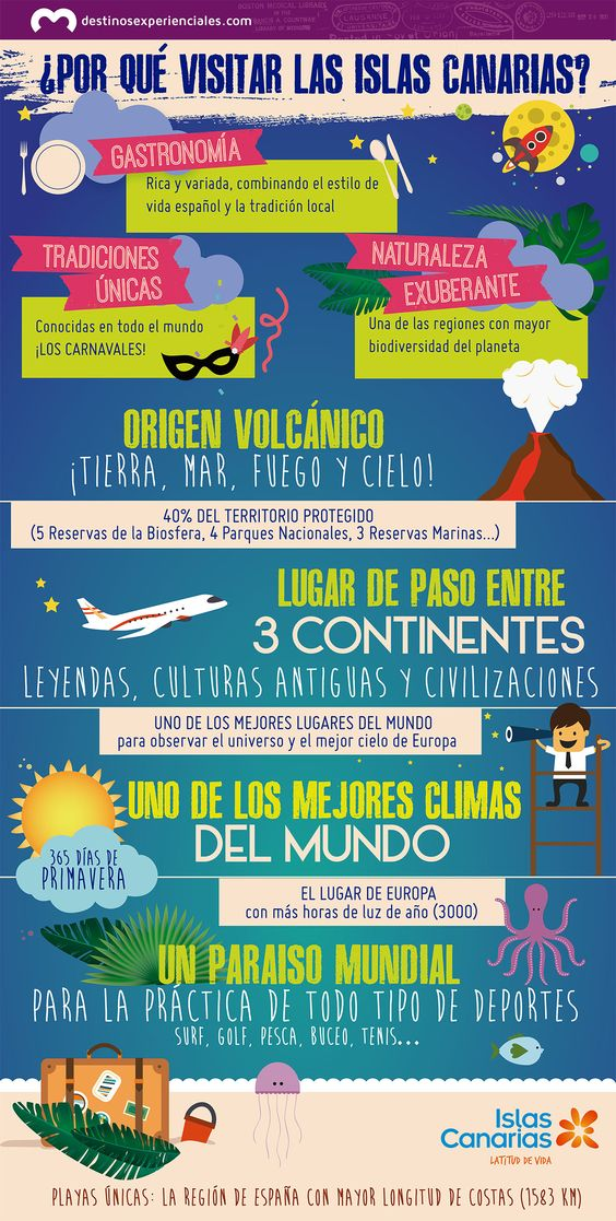 Infografia Razones para visitar las Islas Canarias