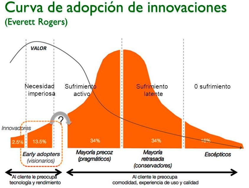 Curva de adopción de innovación